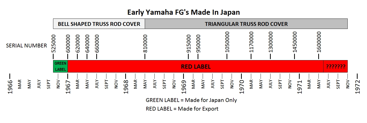 How To Date A Yamaha Fg Red Label